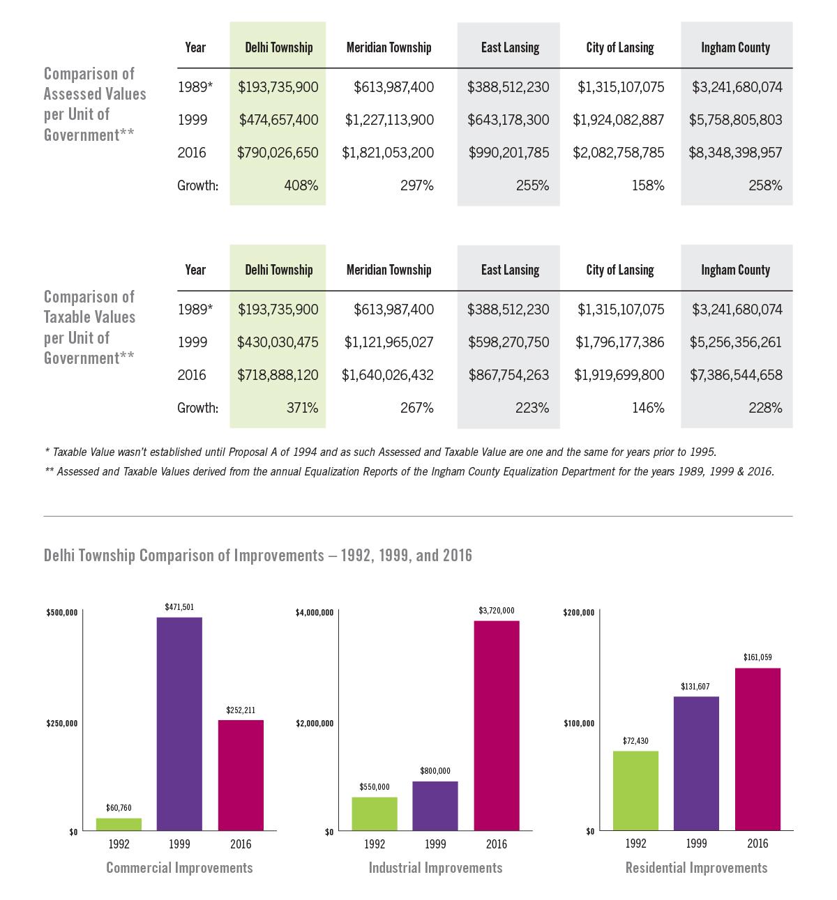 Delhi Growth Chart